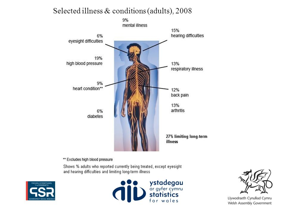Selected illness & conditions (adults), 2008
