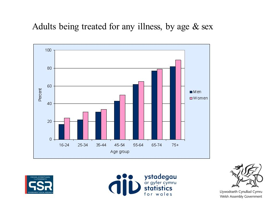 Adults being treated for any illness, by age & sex