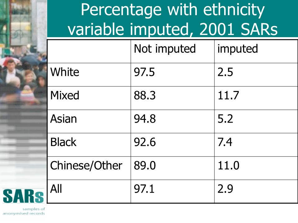 Percentage with ethnicity variable imputed, 2001 SARs Not imputedimputed White97.52.5 Mixed88.311.7 Asian94.85.2 Black92.67.4 Chinese/Other89.011.0 All97.12.9