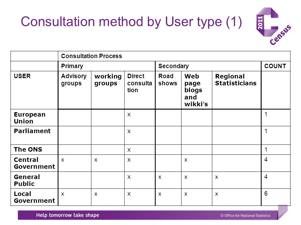 Consultation method by User type (1) Consultation Process PrimarySecondaryCOUNT USERAdvisory groups working groups Direct consulta tion Road shows Web page blogs and wikki s Regional Statisticians European Union x 1 Parliament x 1 The ONS x 1 Central Government xx x x 4 General Public x xxx4 Local Government xx x xxx6