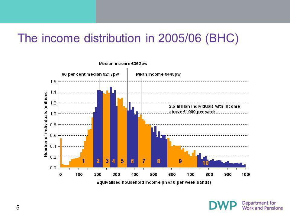 5 The income distribution in 2005/06 (BHC)