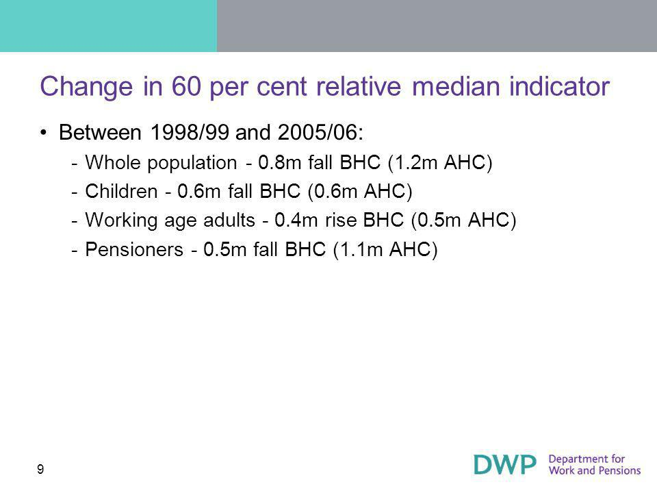 10 More likely to be in low income households Workless working age families Lone parents Non-white ethnic groups Households containing someone with a disability not in receipt of disability benefits Local Authority / Housing Association tenants Groups with no savings or with bills in arrears Working age adults with no qualifications Pensioners without private pensions