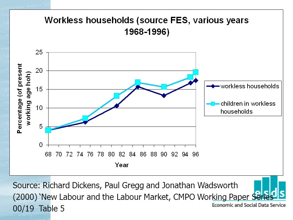 Source: Richard Dickens, Paul Gregg and Jonathan Wadsworth (2000) New Labour and the Labour Market, CMPO Working Paper Series 00/19 Table 5