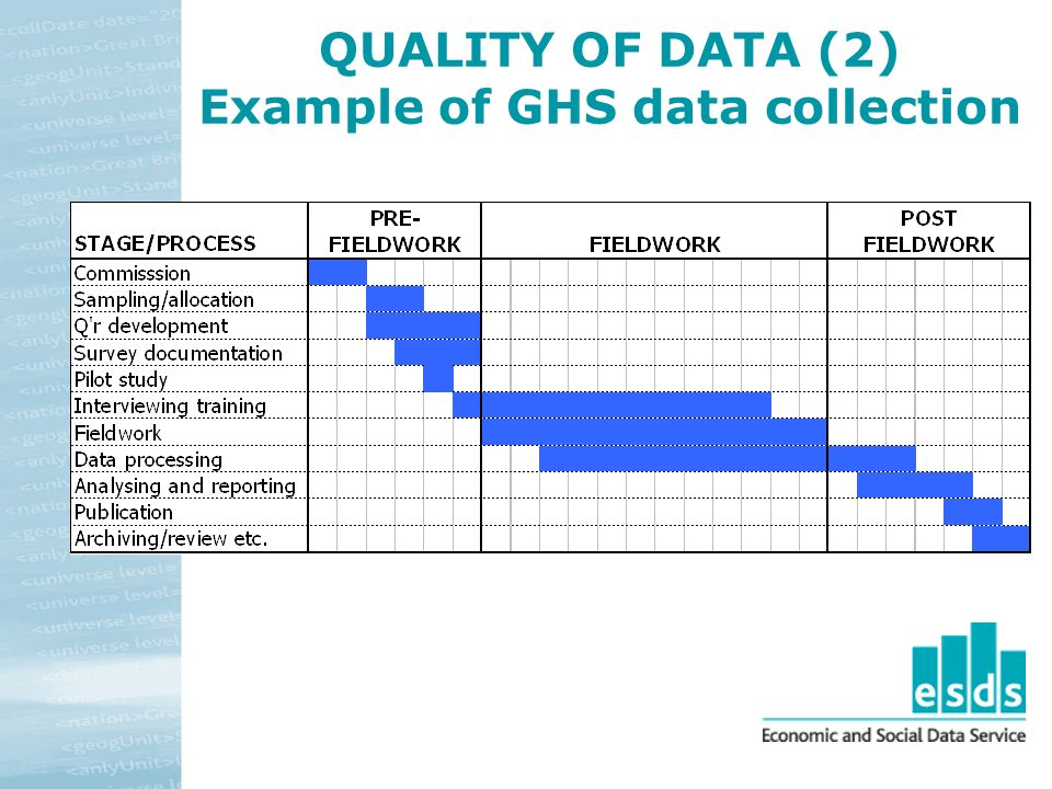 QUALITY OF DATA (2) Example of GHS data collection