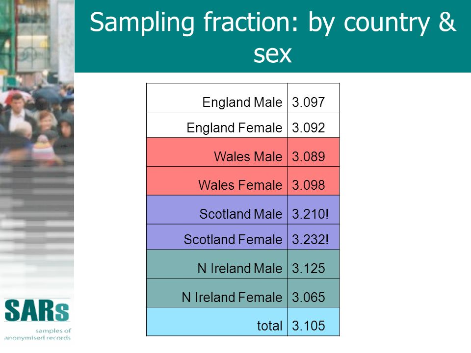 Sampling fraction: by country & sex England Male3.097 England Female3.092 Wales Male3.089 Wales Female3.098 Scotland Male3.210.