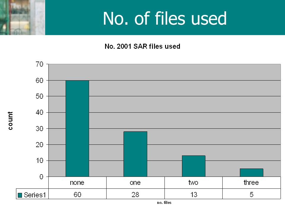 No. of files used