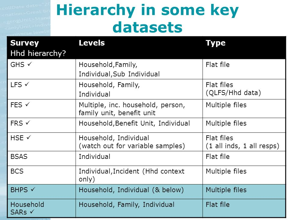 ESDS Using working with surveys: v.10/07 25 Hierarchy in some key datasets Survey Hhd hierarchy.