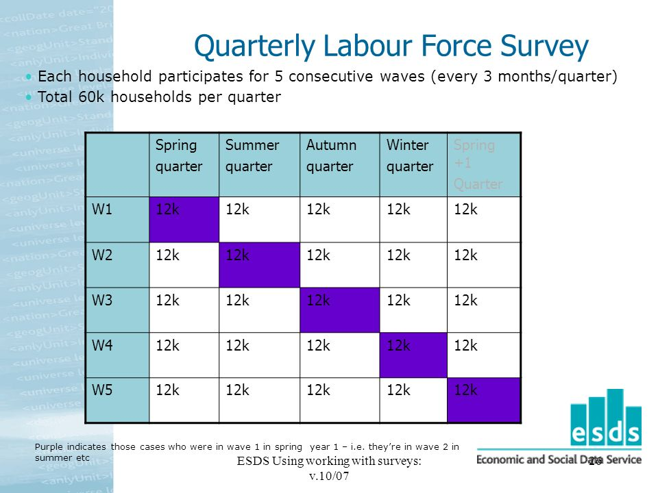 ESDS Using working with surveys: v.10/07 26 Quarterly Labour Force Survey Spring quarter Summer quarter Autumn quarter Winter quarter Spring +1 Quarter W112k W212k W312k W412k W512k Purple indicates those cases who were in wave 1 in spring year 1 – i.e.