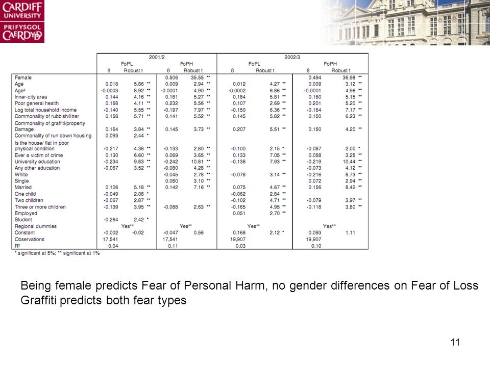 11 Being female predicts Fear of Personal Harm, no gender differences on Fear of Loss Graffiti predicts both fear types