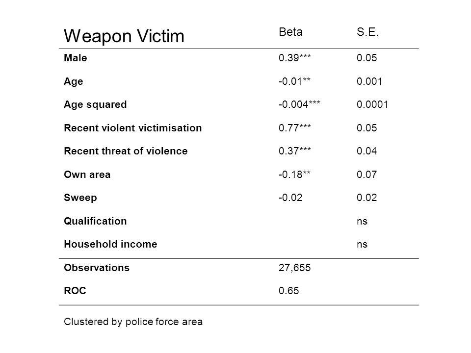 Weapon Victim BetaS.E.