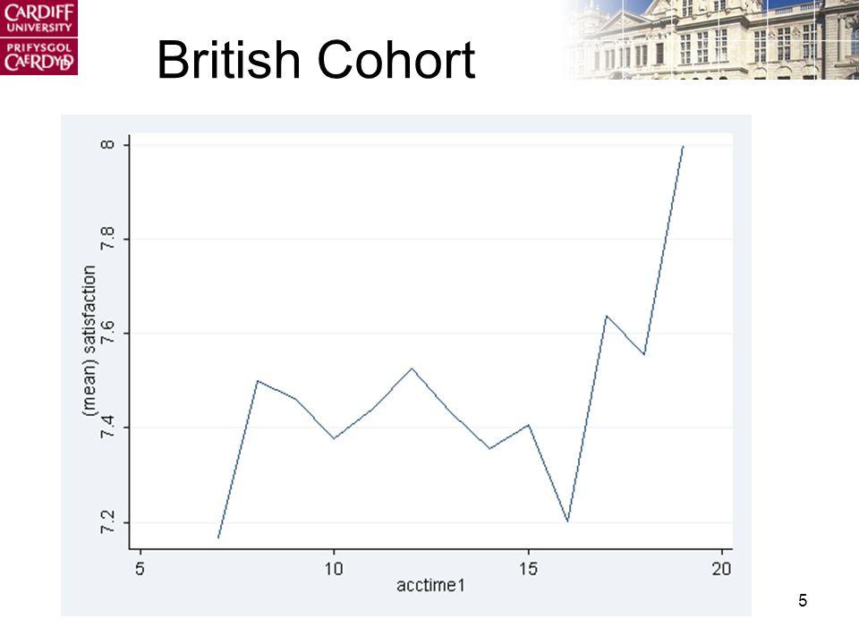 5 British Cohort