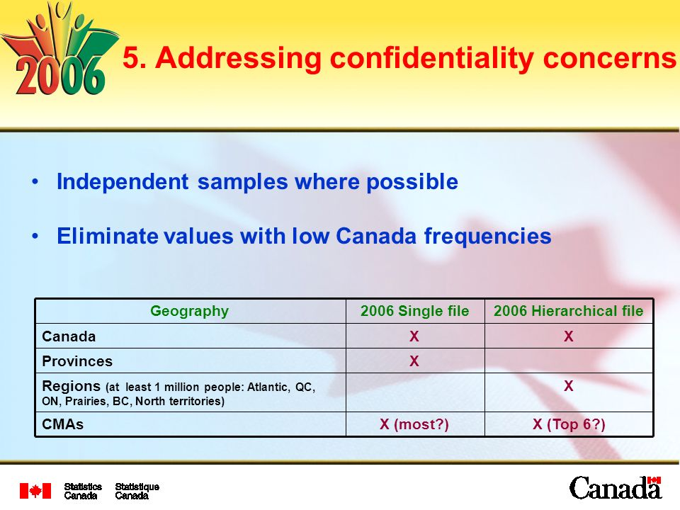 5. Addressing confidentiality concerns Independent samples where possible Eliminate values with low Canada frequencies X (Top 6?)X (most?)CMAs XRegion