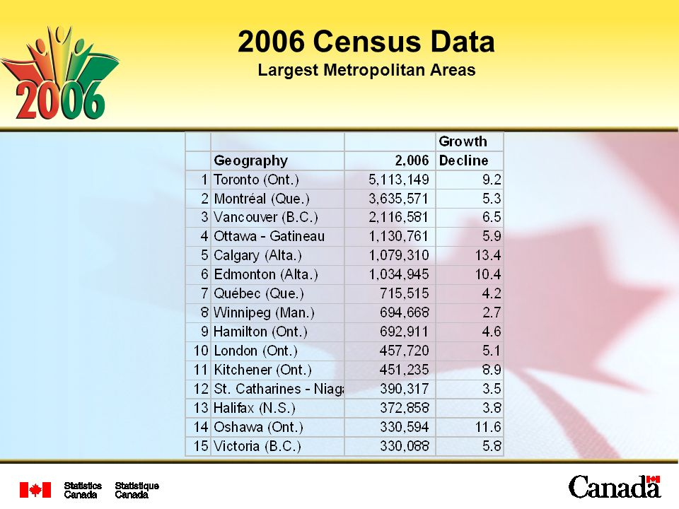 2006 Census Data Largest Metropolitan Areas