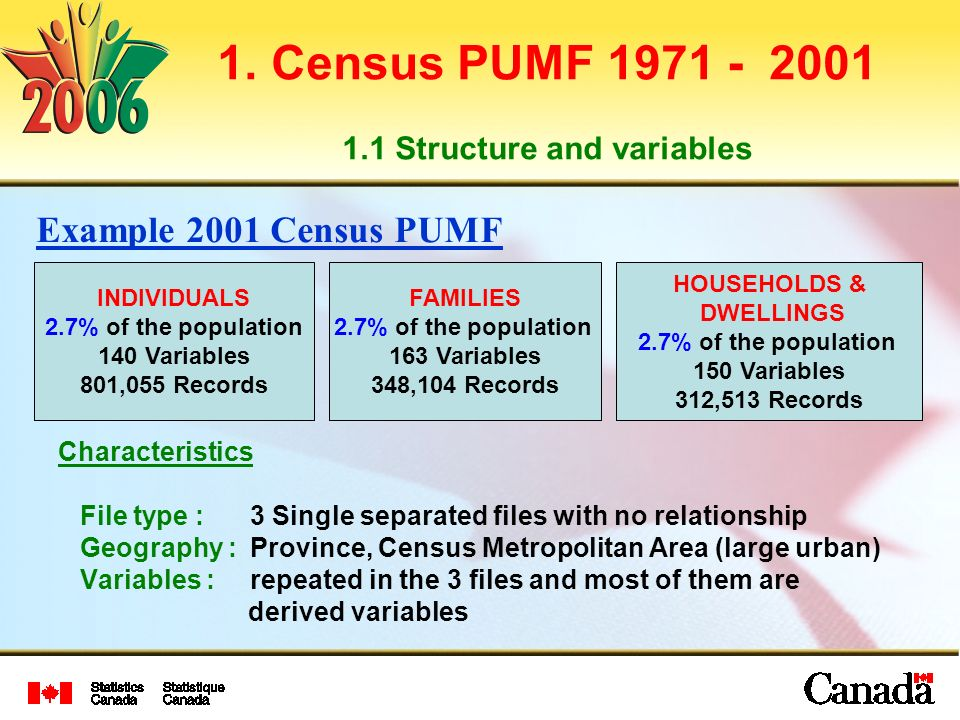 1. Census PUMF 1971 - 2001 1.1 Structure and variables Characteristics File type : 3 Single separated files with no relationship Geography : Province,
