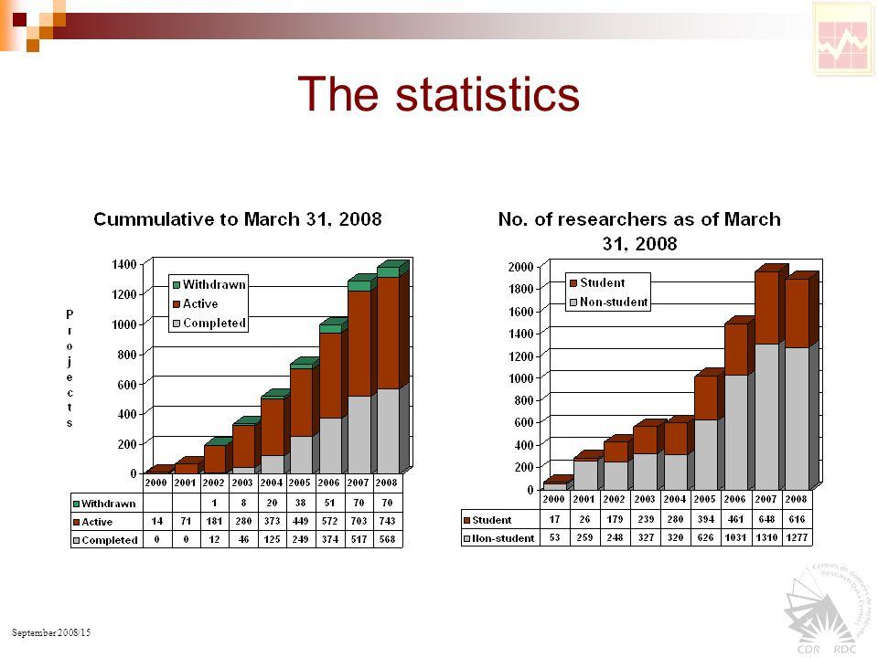 September 2008/15 The statistics