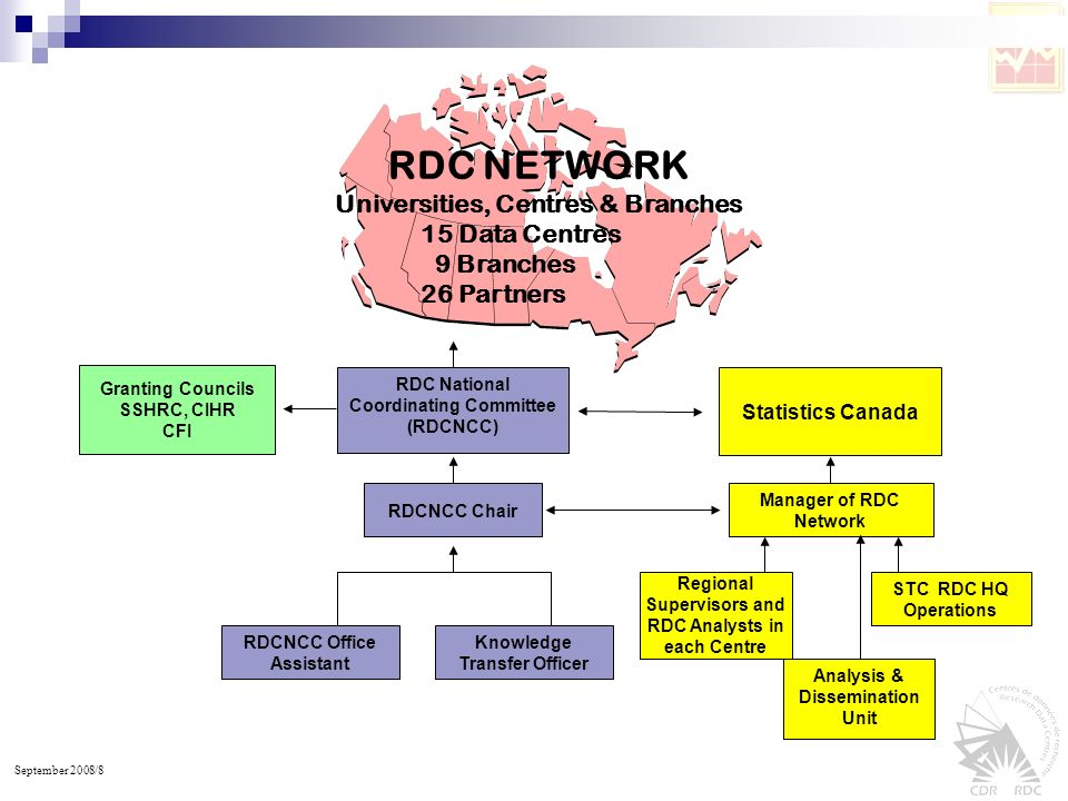 September 2008/8 RDC NETWORK Universities, Centres & Branches 15 Data Centres 9 Branches 26 Partners Granting Councils SSHRC, CIHR CFI RDC National Co