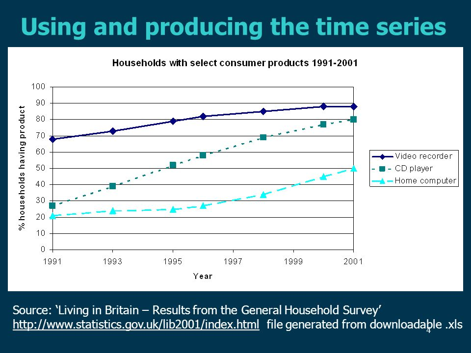 4 Using and producing the time series Source: Living in Britain – Results from the General Household Survey http://www.statistics.gov.uk/lib2001/index