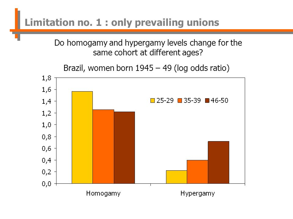 Brazil, women born 1945 – 49 (log odds ratio) Do homogamy and hypergamy levels change for the same cohort at different ages