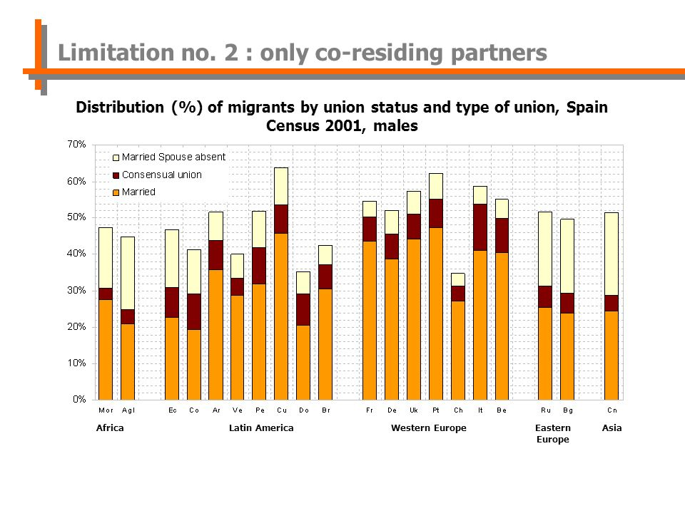 AfricaLatin AmericaWestern EuropeEastern Europe Asia Distribution (%) of migrants by union status and type of union, Spain Census 2001, males Limitation no.
