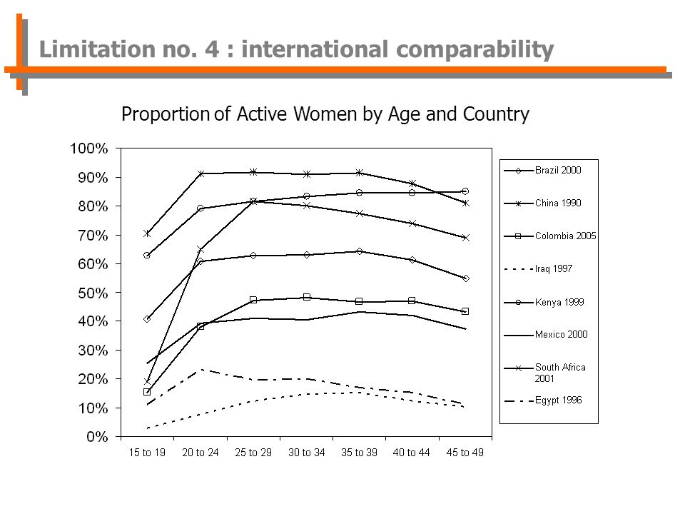 Proportion of Active Women by Age and Country