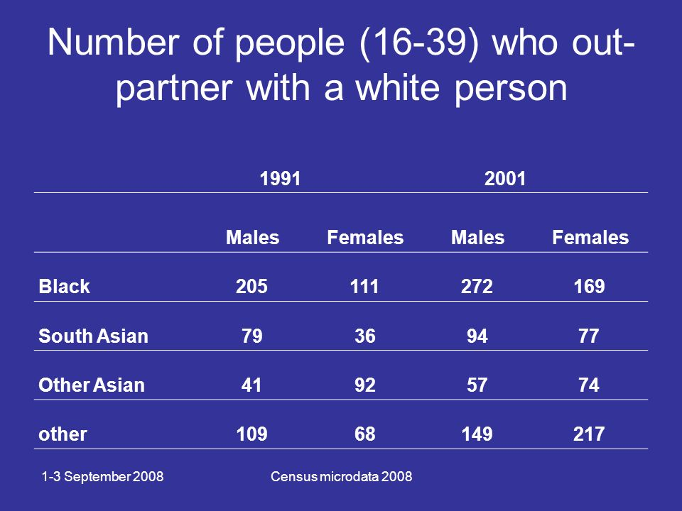 1-3 September 2008Census microdata 2008 Number of people (16-39) who out- partner with a white person 19912001 MalesFemalesMalesFemales Black205111272169 South Asian79369477 Other Asian41925774 other10968149217