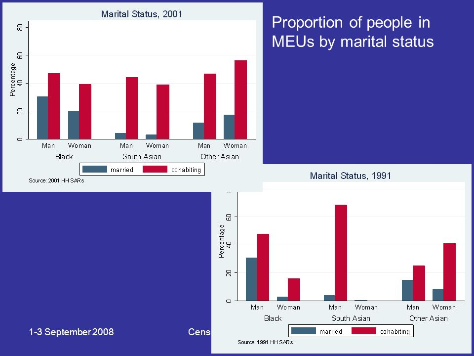 1-3 September 2008Census microdata 2008 Proportion of people in MEUs by marital status