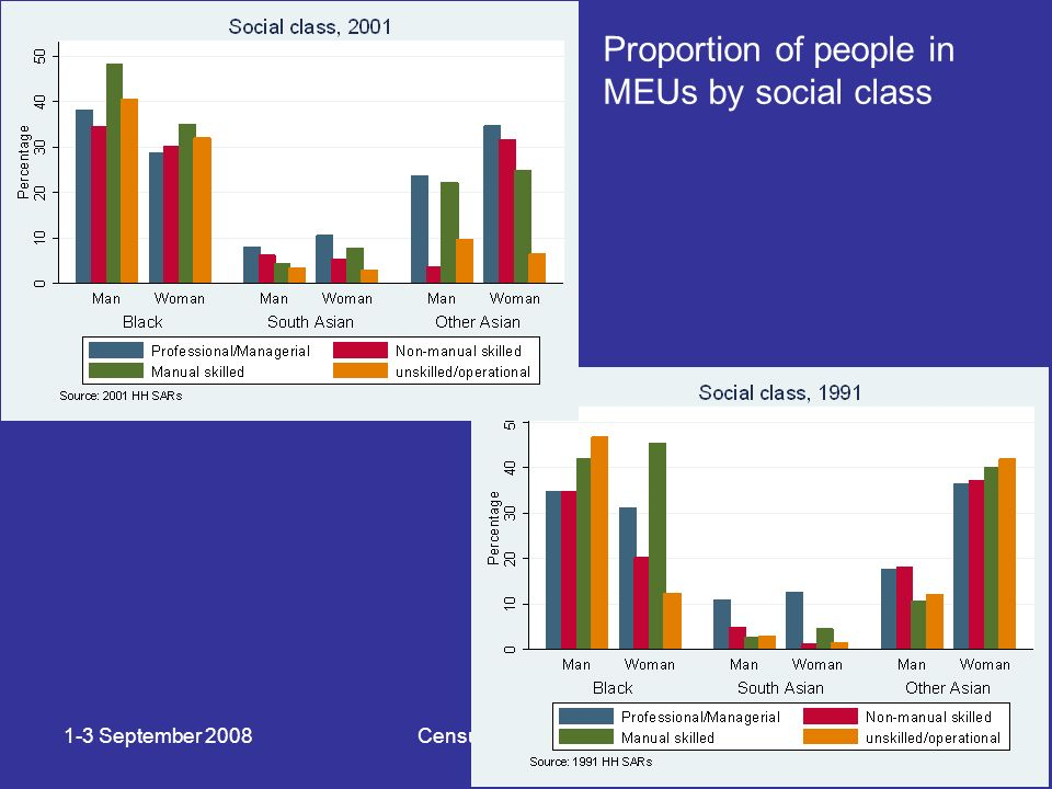 1-3 September 2008Census microdata 2008 Proportion of people in MEUs by social class