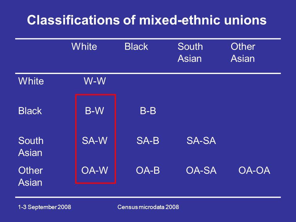 1-3 September 2008Census microdata 2008 WhiteBlackSouth Asian Other Asian WhiteW-W BlackB-WB-B South Asian SA-WSA-BSA-SA Other Asian OA-WOA-BOA-SAOA-OA Classifications of mixed-ethnic unions