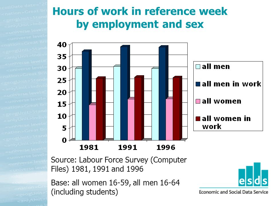 Hours of work in reference week by employment and sex Source: Labour Force Survey (Computer Files) 1981, 1991 and 1996 Base: all women 16-59, all men 16-64 (including students)
