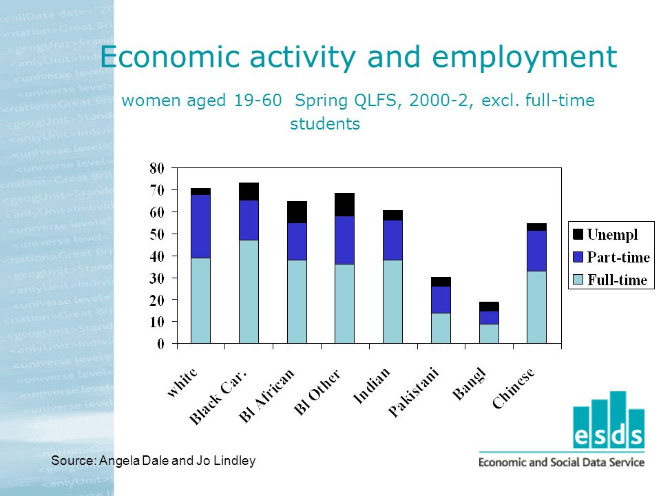 Economic activity and employment women aged 19-60 Spring QLFS, 2000-2, excl.