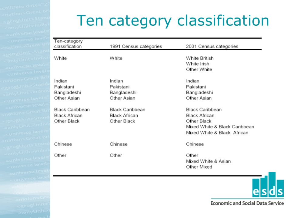 Ten category classification