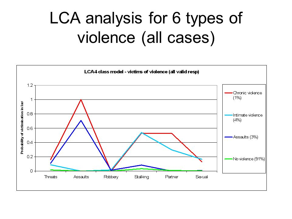 LCA analysis for 6 types of violence (all cases)