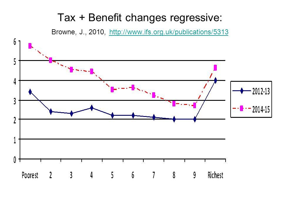 Tax + Benefit changes regressive: Browne, J., 2010, http://www.ifs.org.uk/publications/5313 http://www.ifs.org.uk/publications/5313