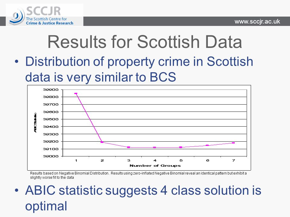 Results for Scottish Data Distribution of property crime in Scottish data is very similar to BCS ABIC statistic suggests 4 class solution is optimal Results based on Negative Binomial Distribution.
