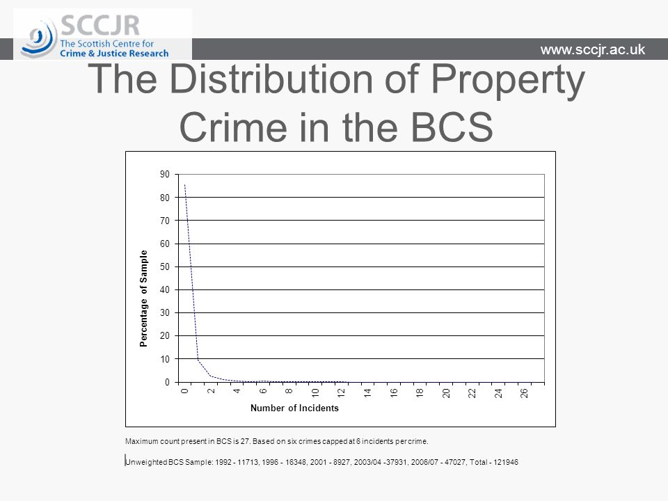 www.sccjr.ac.uk The Distribution of Property Crime in the BCS Maximum count present in BCS is 27.
