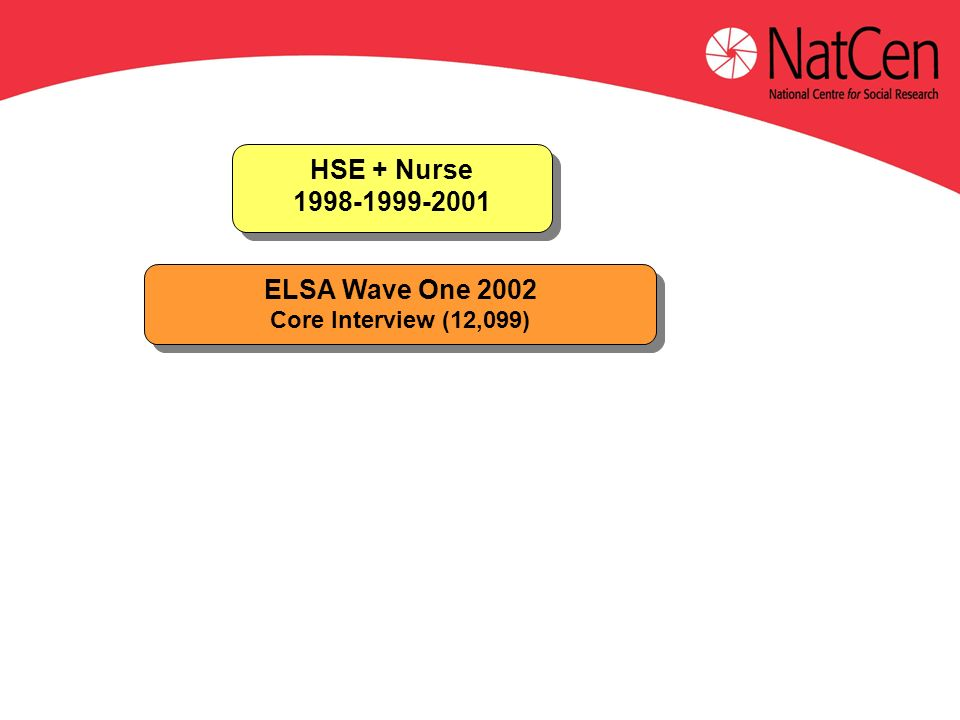 ELSA Wave One 2002 Core Interview (12,099) ELSA Wave One 2002 Core Interview (12,099) HSE + Nurse 1998-1999-2001 HSE + Nurse 1998-1999-2001