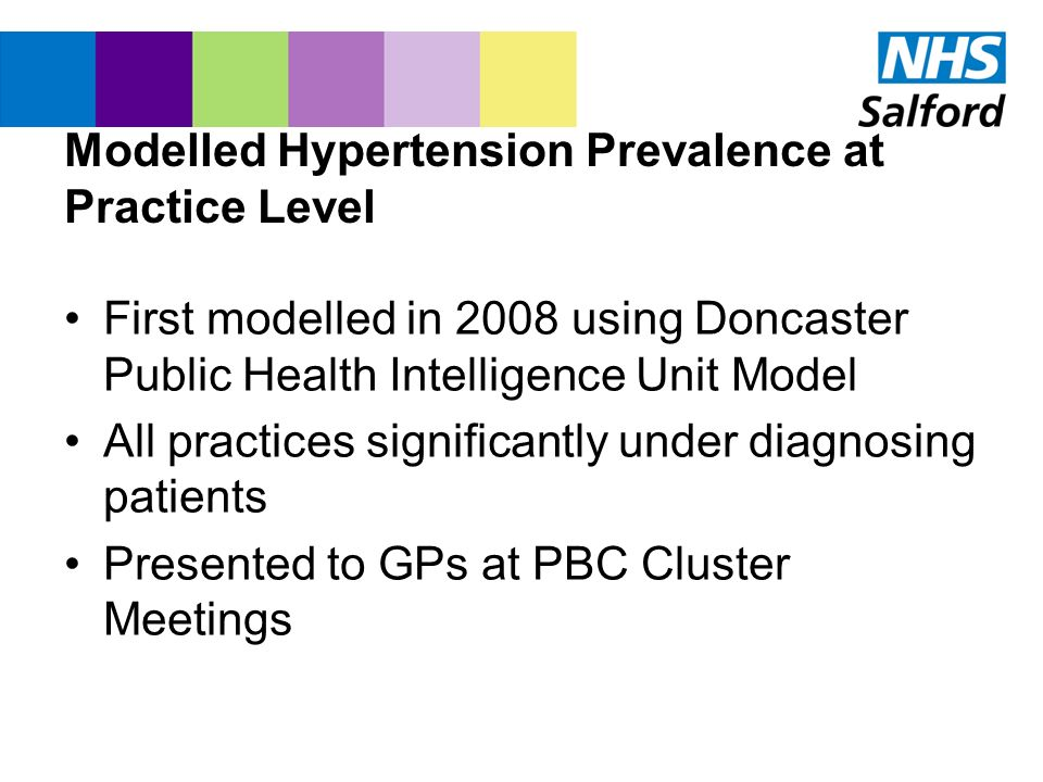 Modelled Hypertension Prevalence at Practice Level First modelled in 2008 using Doncaster Public Health Intelligence Unit Model All practices signific