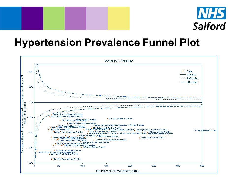 Hypertension Prevalence Funnel Plot