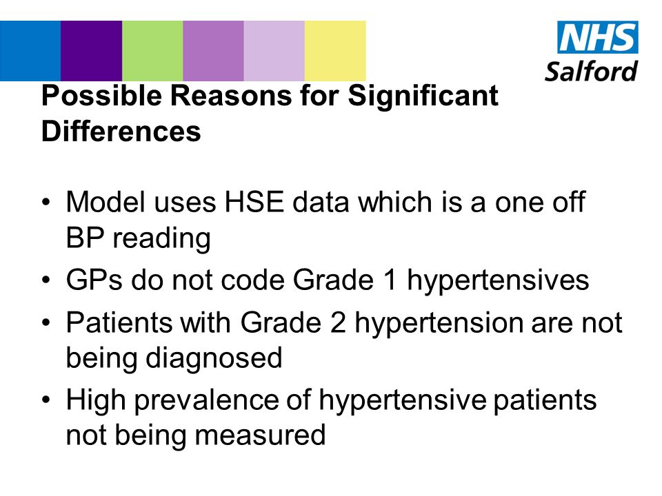 Hypertension Prevalence Excluding Grade 1 Extracted data from 2005-2007 HSE Data items used – –Valid BP Reading –Age & Age Band –Gender –Deprivation Quintile –Prescribed drugs for BP –Omron systolic & diastolic BP Readings