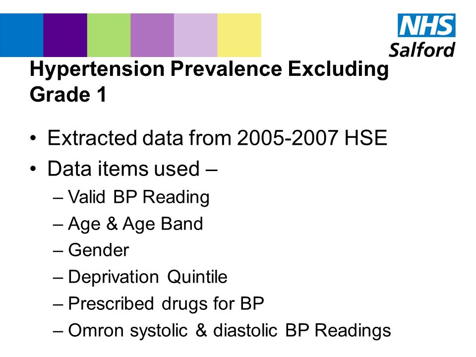 Hypertension Prevalence Excluding Grade 1 Included only BP readings > 160/100 or prescribed drugs for BP Counted hypertensive participants and calculated prevalence by age band, gender & deprivation quintile No significant differences for deprivation Applied prevalence by age band & gender to practice populations
