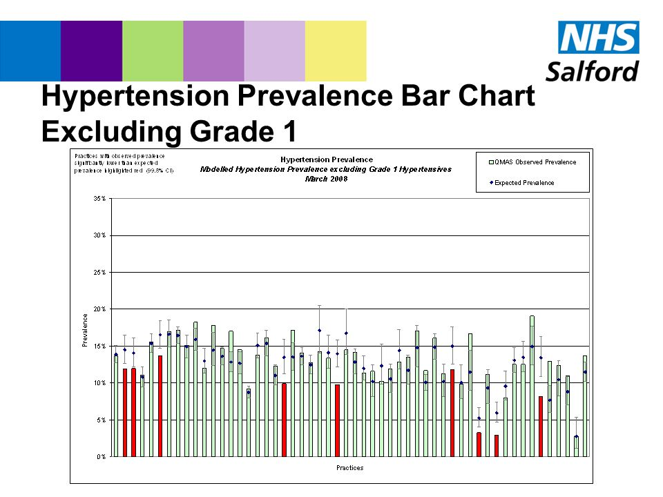 Hypertension Prevalence Bar Chart Excluding Grade 1