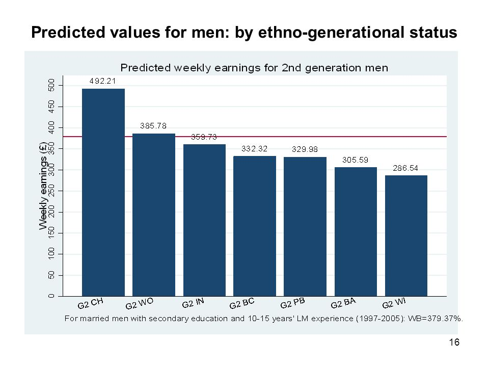 16 Predicted values for men: by ethno-generational status