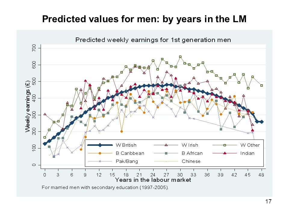 17 Predicted values for men: by years in the LM