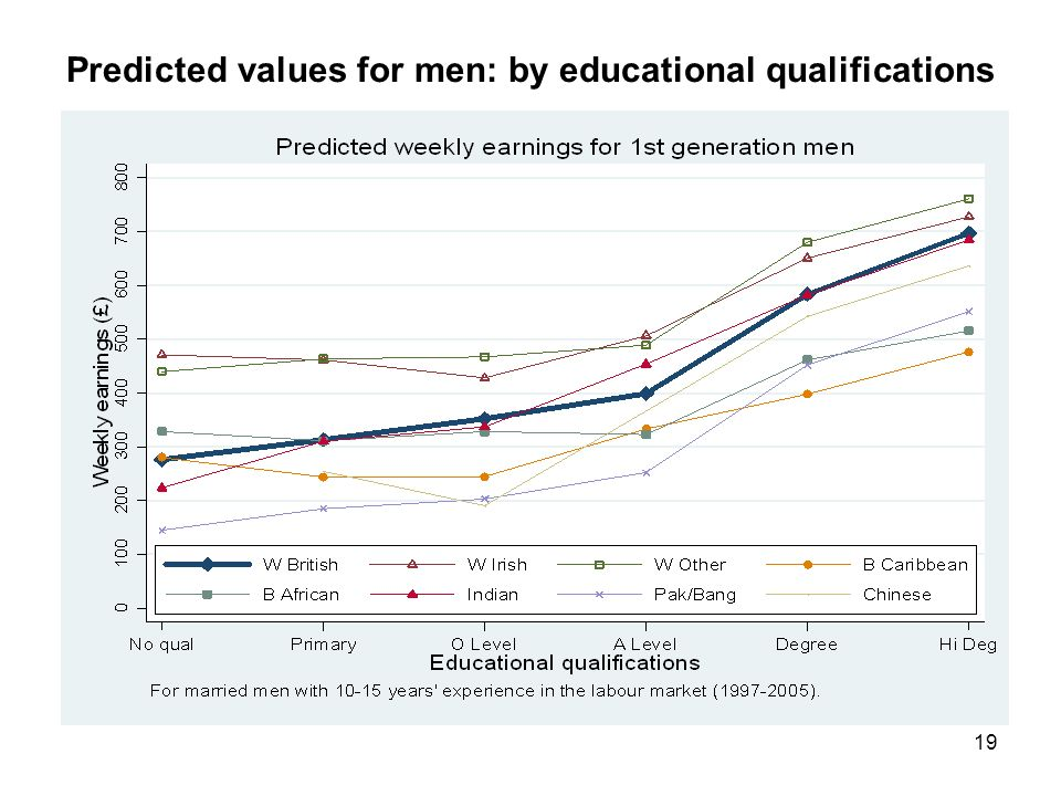 19 Predicted values for men: by educational qualifications
