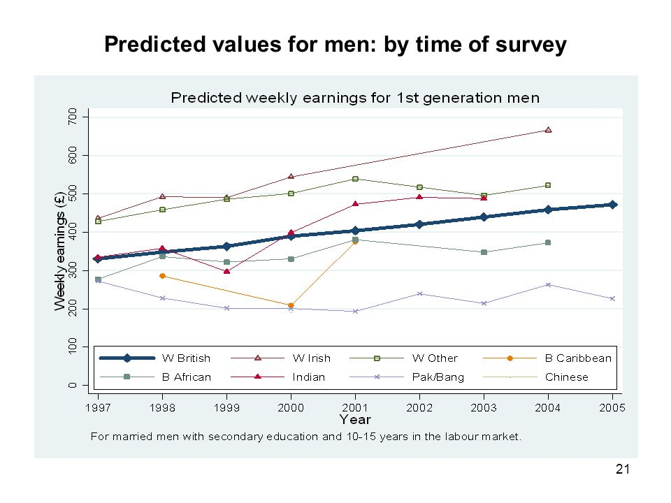 21 Predicted values for men: by time of survey