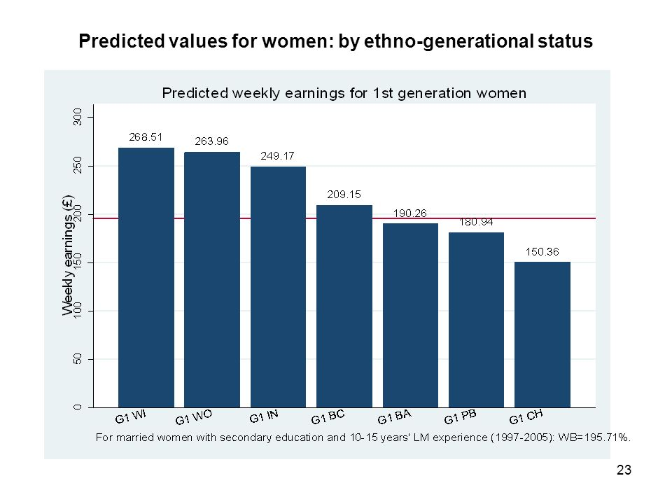 23 Predicted values for women: by ethno-generational status