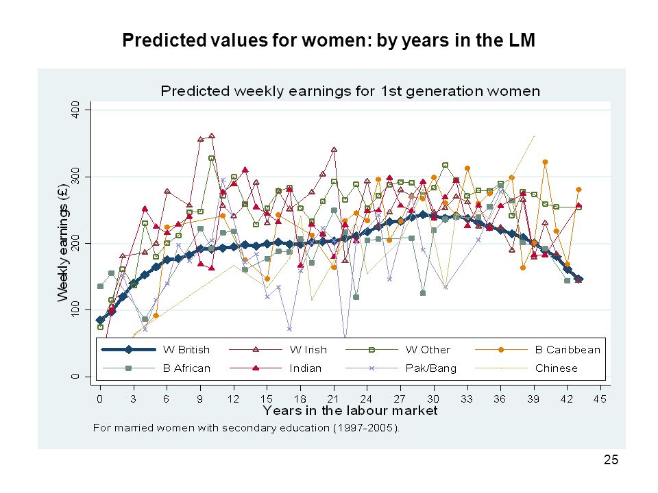 25 Predicted values for women: by years in the LM