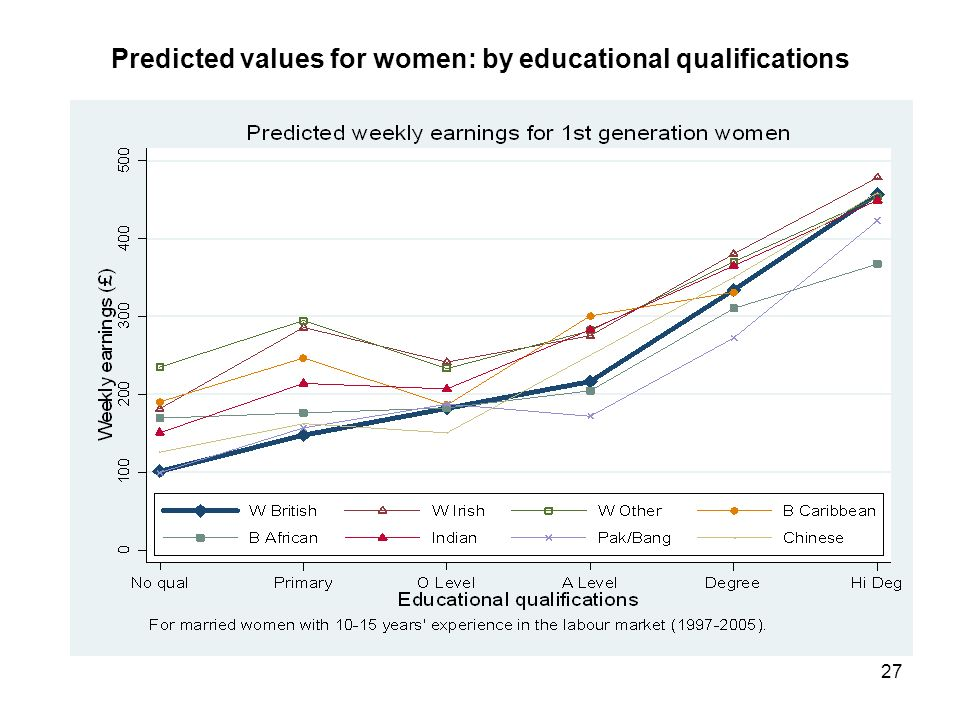 27 Predicted values for women: by educational qualifications