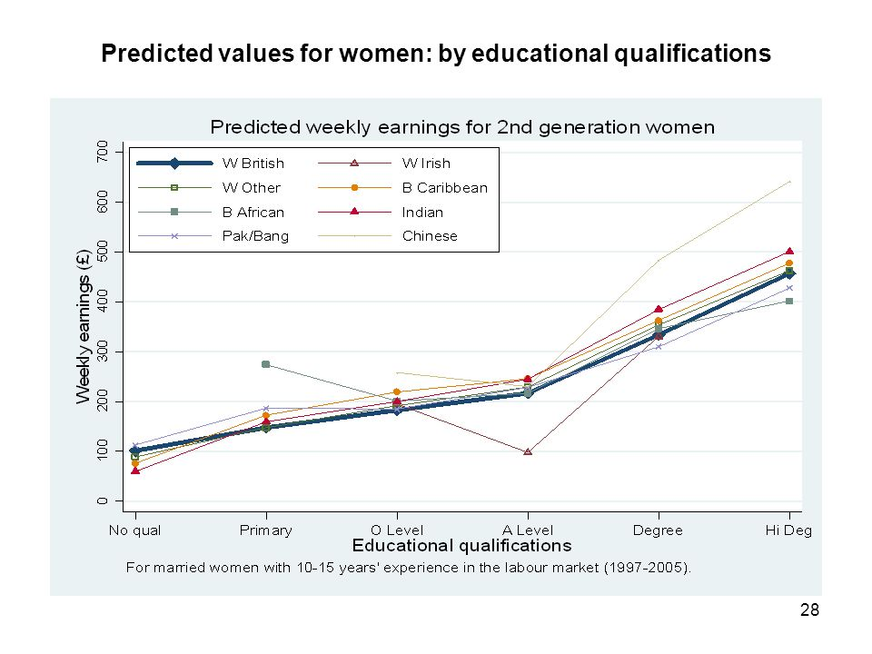 28 Predicted values for women: by educational qualifications