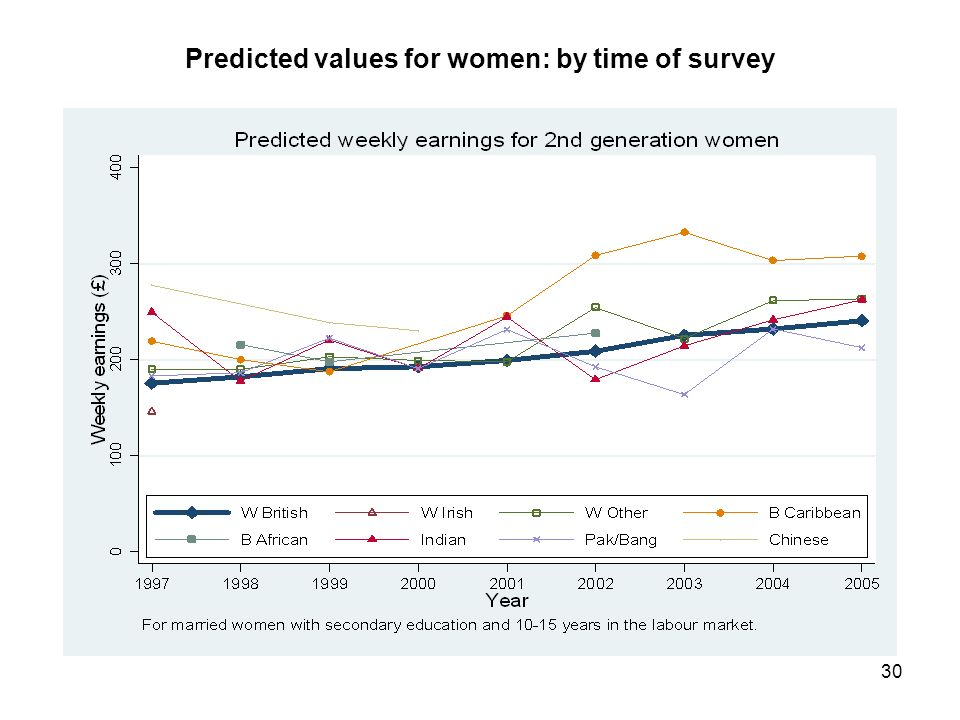 30 Predicted values for women: by time of survey